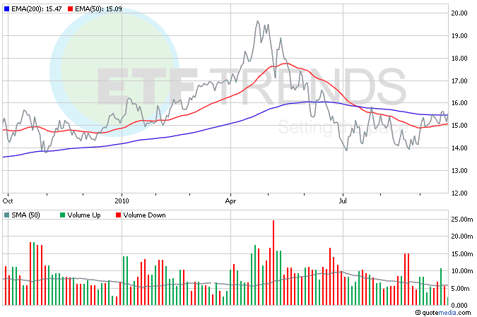 Homebuilder ETFs