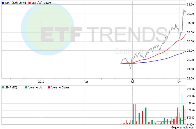 Corn ETF, Agriculture ETF