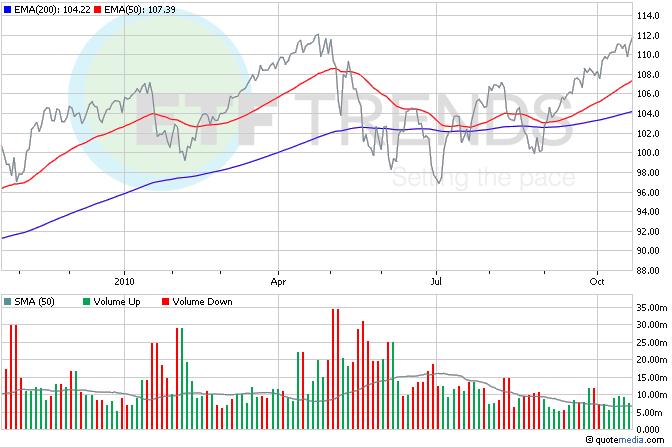 Dow Jones ETF, Caterpillar ETF