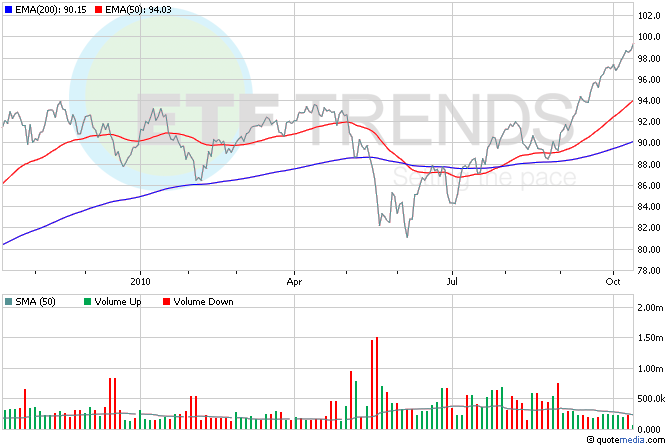 Australian Dollar ETF, Currency ETFs