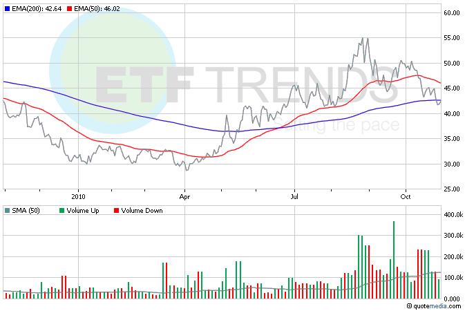 Treasury Bond ETFs, Leveraged ETFs