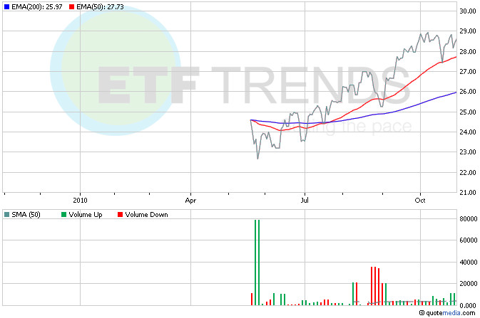 Taiwan ETF, Small-Cap ETFs