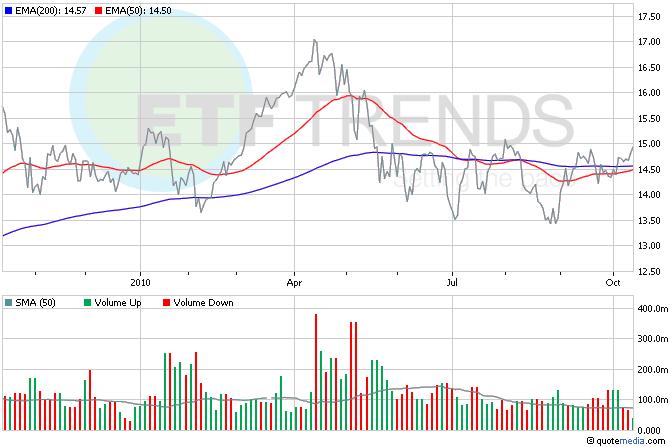 Financial ETFs