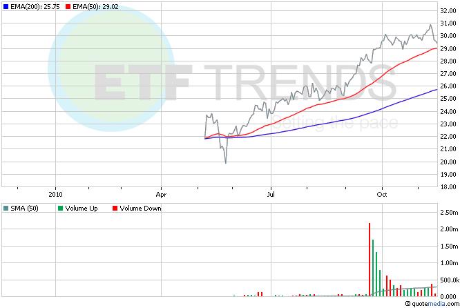 Indonesia ETF, Asia ETFs