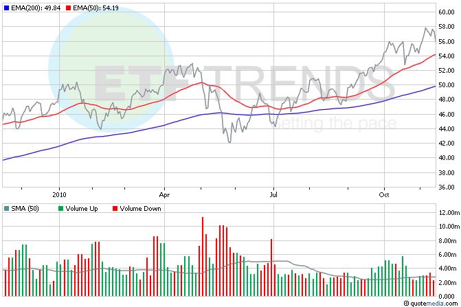 South Korea ETF