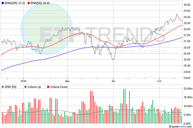 Consumer Staples ETF