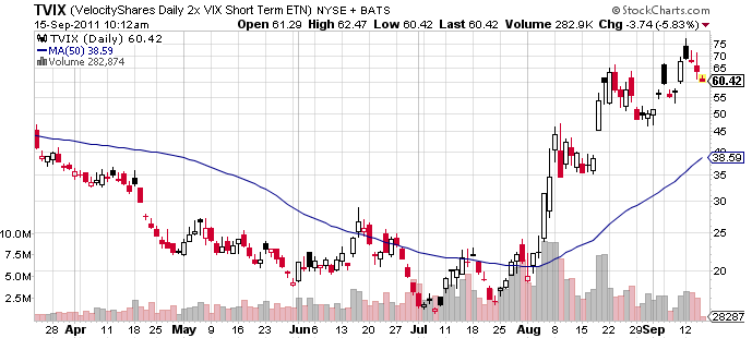 Etf chart of the day volatility linked funds etf trends
