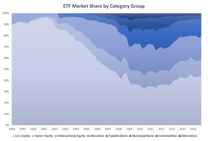 ETF Market Share by Category Group