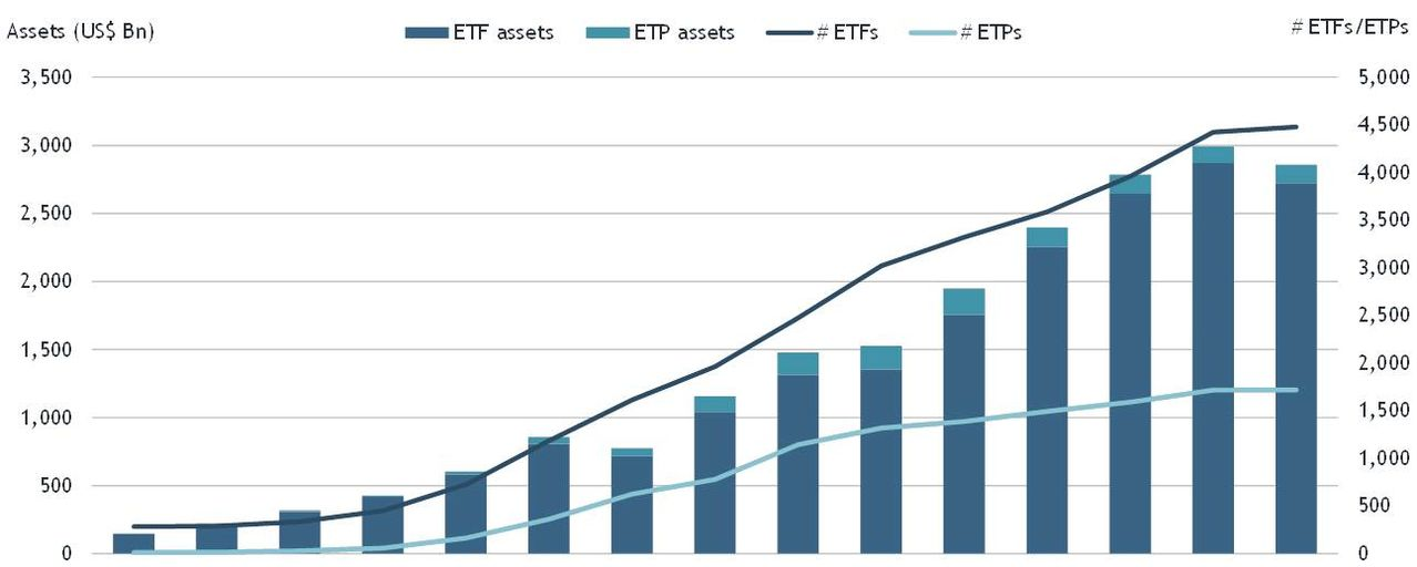 $10.8 billion in new assets injected into global ETFs/ETPs in February
