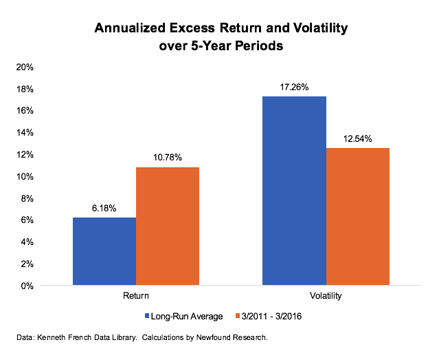 Annualized Excess Return