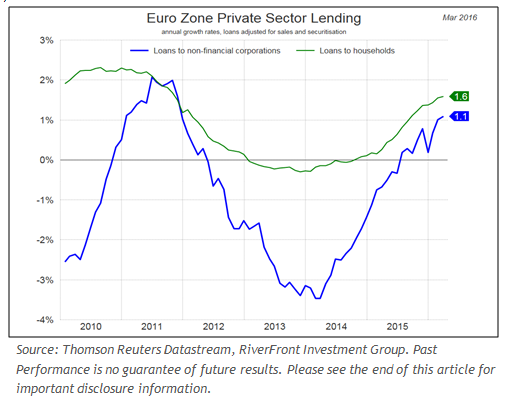 Eurozone_Private_Sector_Lending