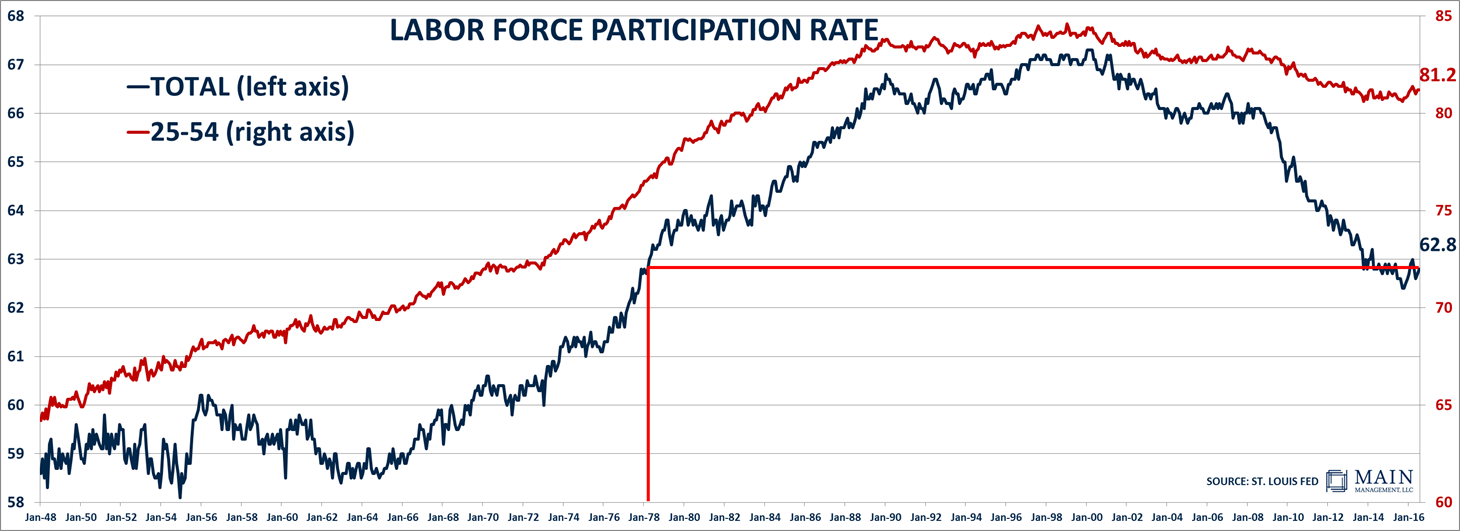 LaborForceParticipationRate