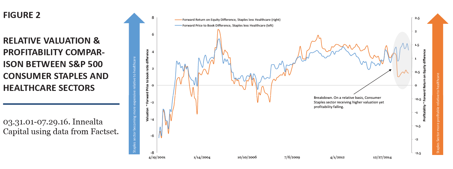 Relative_Valuation_ans_Profitability_comparions_between_SP_500_Consumer_Staples_and_Healthcare_Sectors