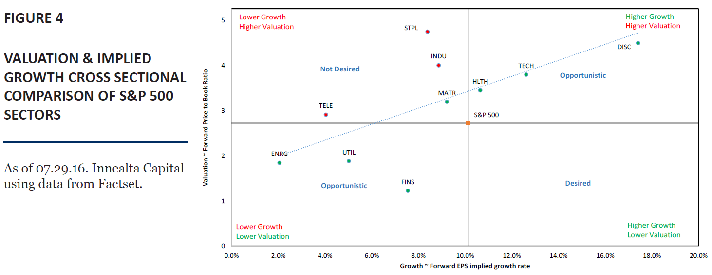 Valuation_Implied_Growth_Cross_Sectional_Comparison_of_SP_500_Sectors