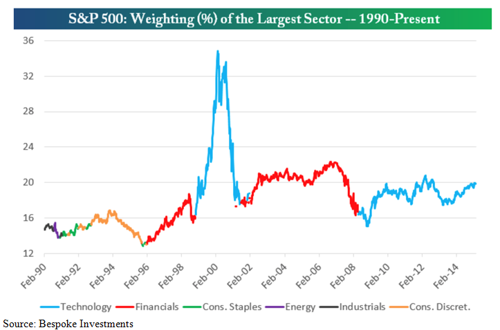sp500_weighting_percent_of_the_largest_sector