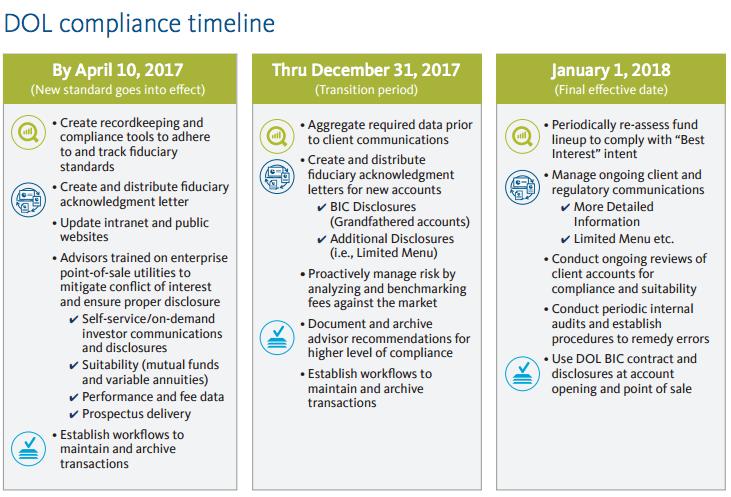 dol-compliance-timeline