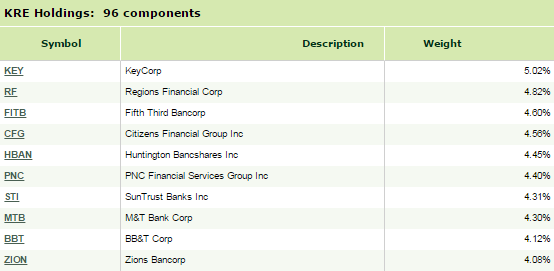 xtf-top-holdings