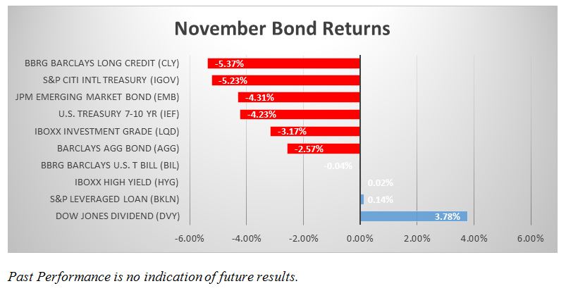 november-bond-returns