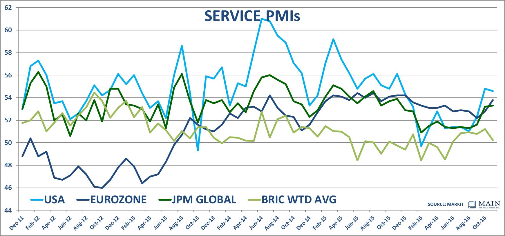 service-pmis