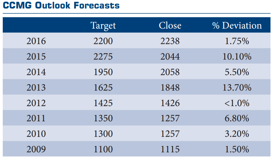 ccmg-outlook-forecasts