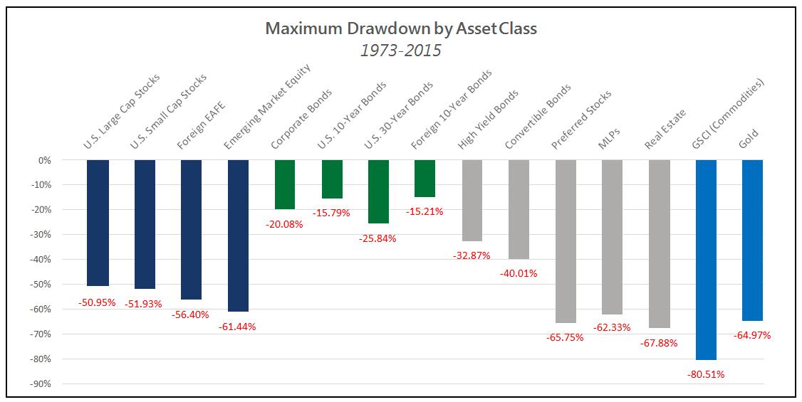 maximum_drawdown_by_asset_class