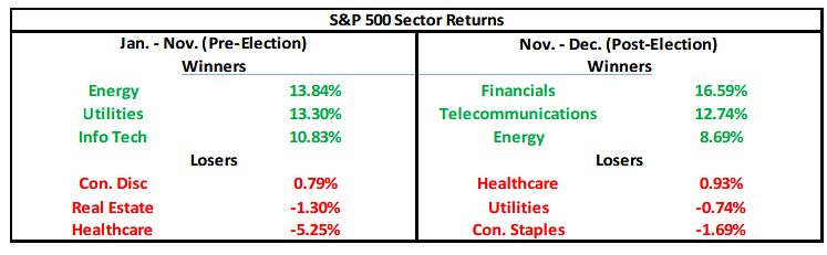 Sp500 Sector Returns