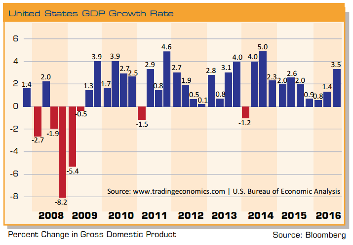 united-states-gdp-growth-rate