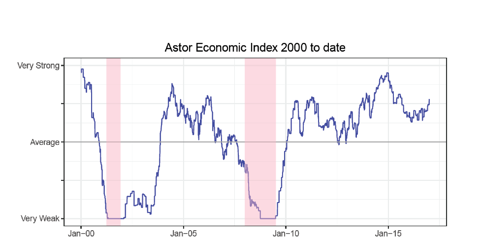 astor-economic-index