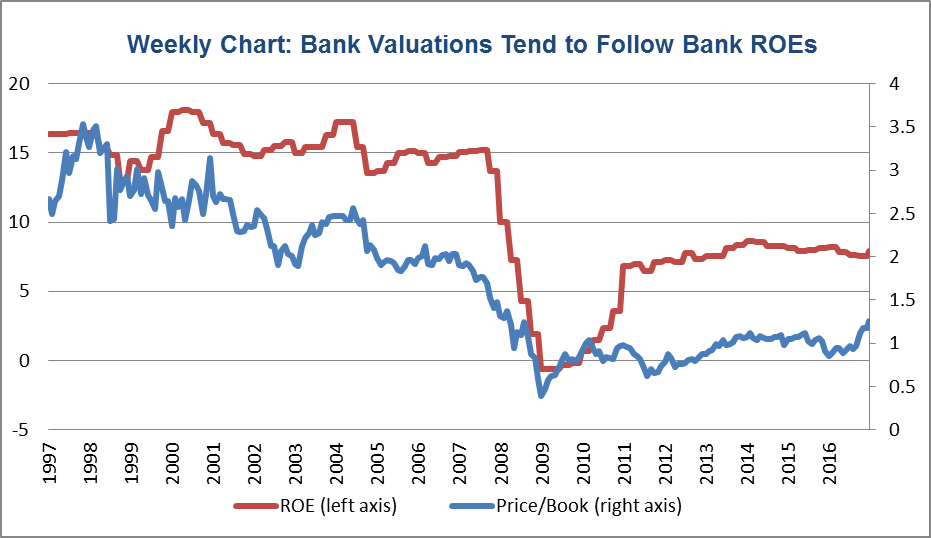 bank-valuations-tend-to-follow-banks
