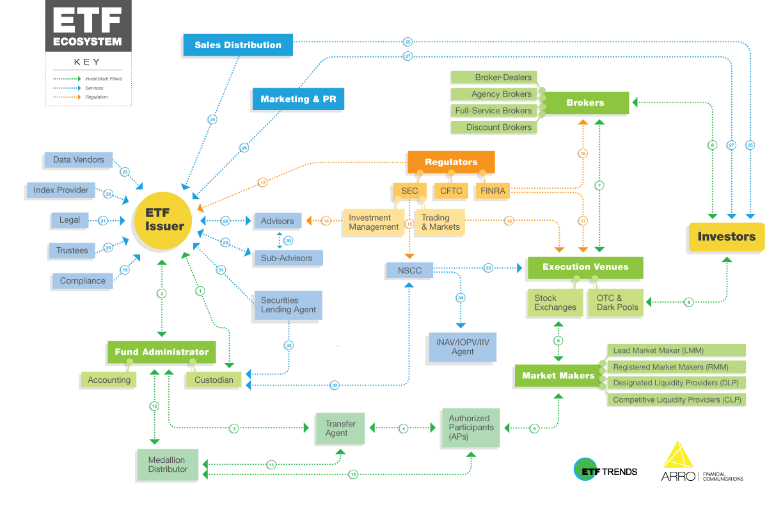 etf-trends-etf-ecosystem