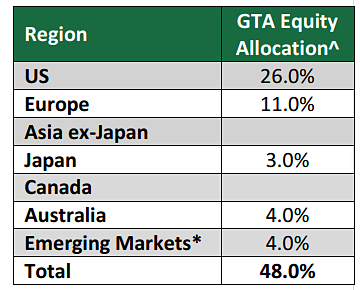 gta-equity-allocation