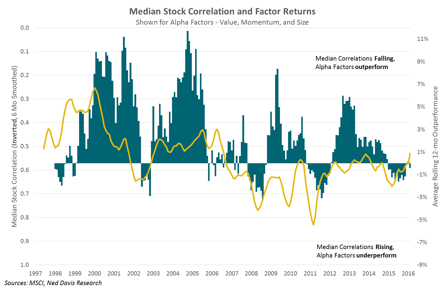 median-stock-correlation-and-factor-returns