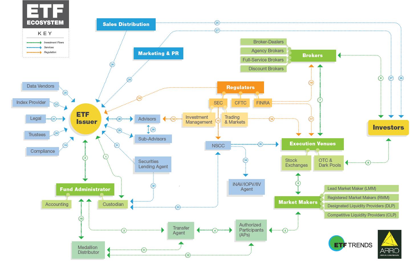 the-etf-ecosystem