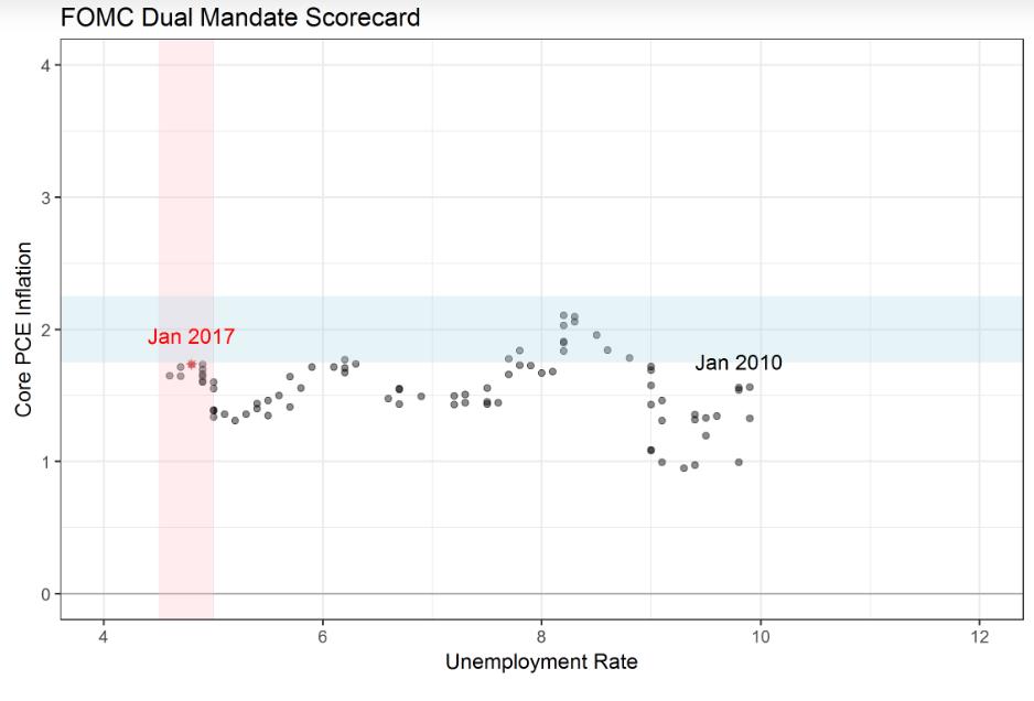 fomc-dual-mandate-score
