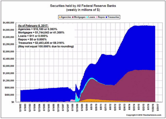 securities-held-by-all-federal-reserve-banks