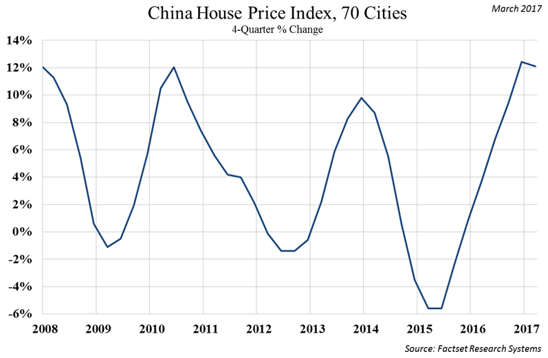 china-house-price-index