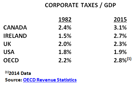corporate-taxes