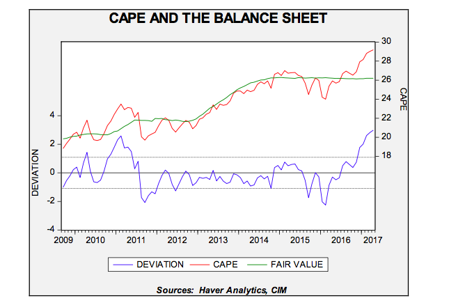 cape-and-the-balance-sheet