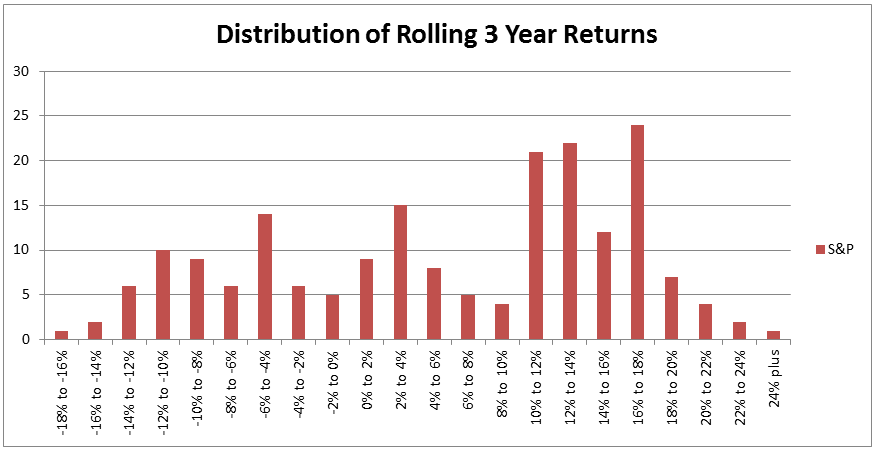 distribution-of-rolling-3-year-returns
