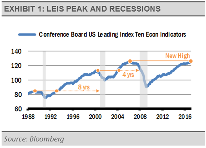 exhibit-1-leis-peak-and-recessions