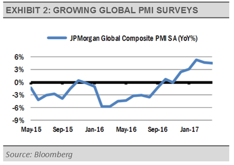 exhibit-2-growing-global-pmi-surveys