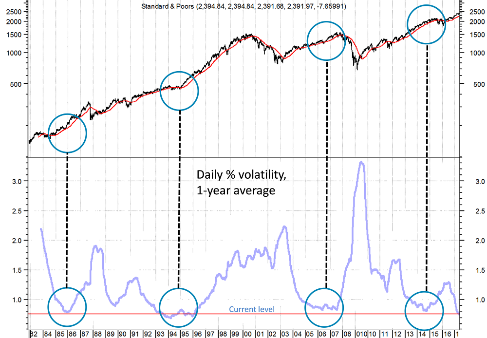 low-volatility-not-a-good-indicator-of-impending-bear-markets