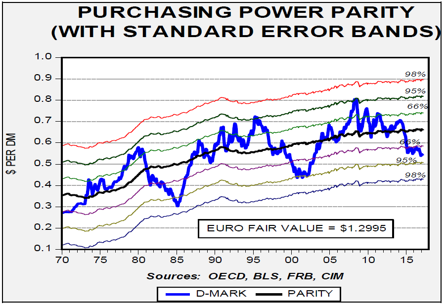 purchasing-power-parity