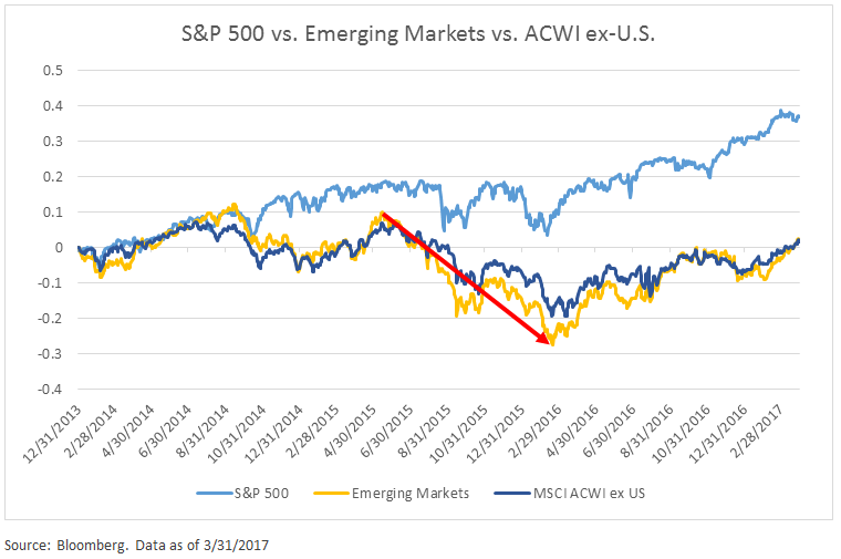 sp-500-vs-emerging-markets-vs-acwi