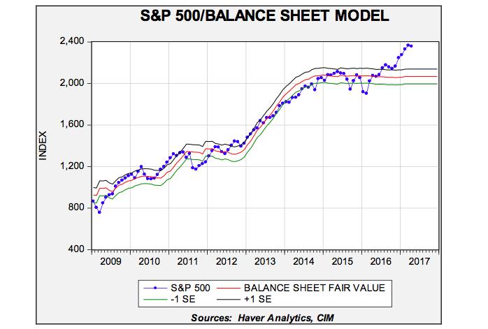 sp-balance-sheet-model