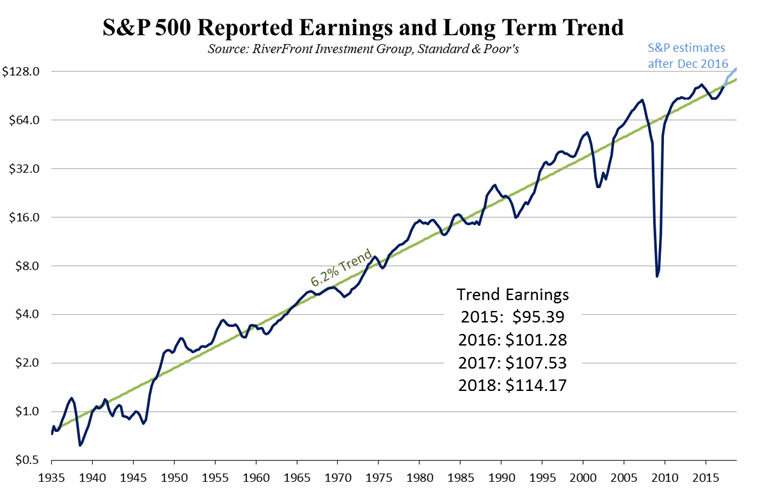 sp500-reported-earnings-and-long-term-trend