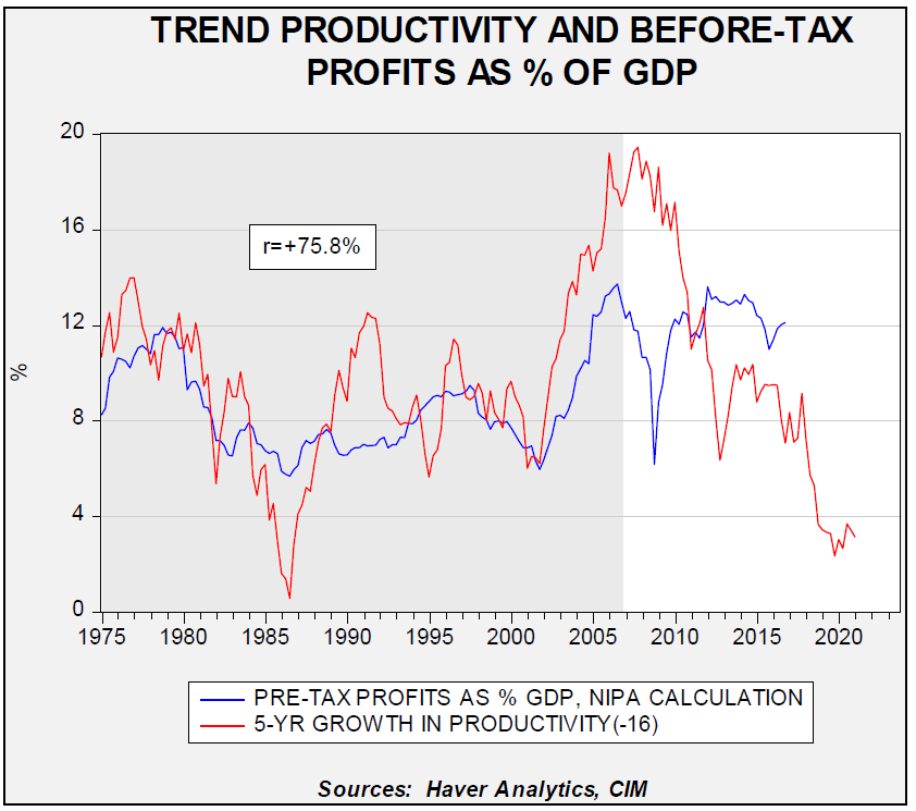 trend-productivity-and-before-tax-profits