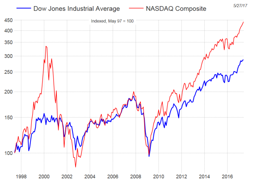 weekly-chart-dow-jones-industrial-average-nasdaq-composite