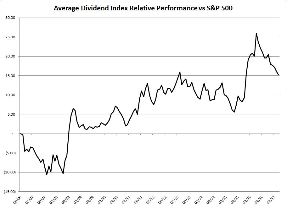 average-dividend-index-relative-performance-vs-sp500