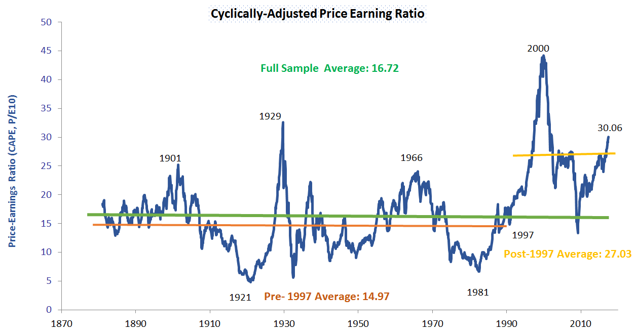 cyclically-adjusted-price-earning-ratio